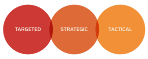targeted strategic tactical
